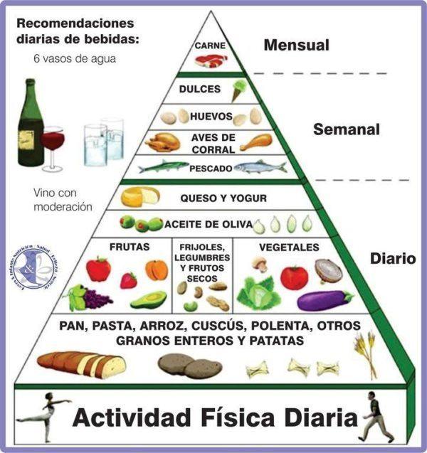 Colesterol bueno y malo colesterol hdl - Colesterol en alimentos tabla ...