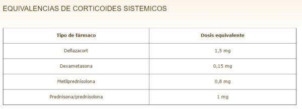 equivalencia-corticoides