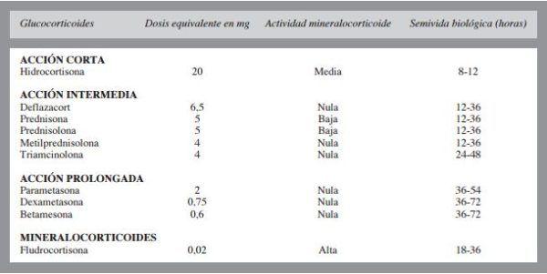 equivalencia-corticoides-accion