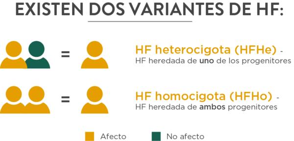 hipercolesterolemia-familiar