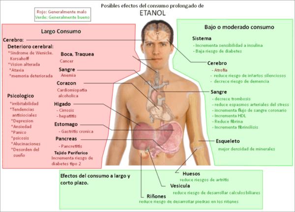 intoxicacion-alcoholica-aguda-efectos