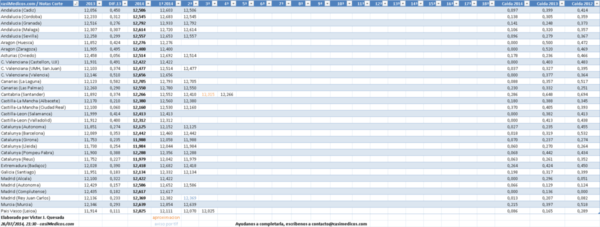 notas-de-corte-medicina-2014-2015-evolución-medicina
