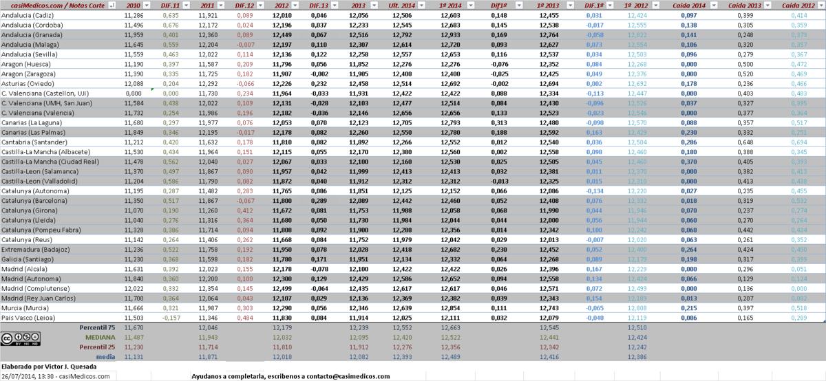 notas-de-corte-medicina-2014-2015-grafico